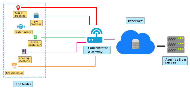 Introduction to LoRa Technology - Embien Technology Blog