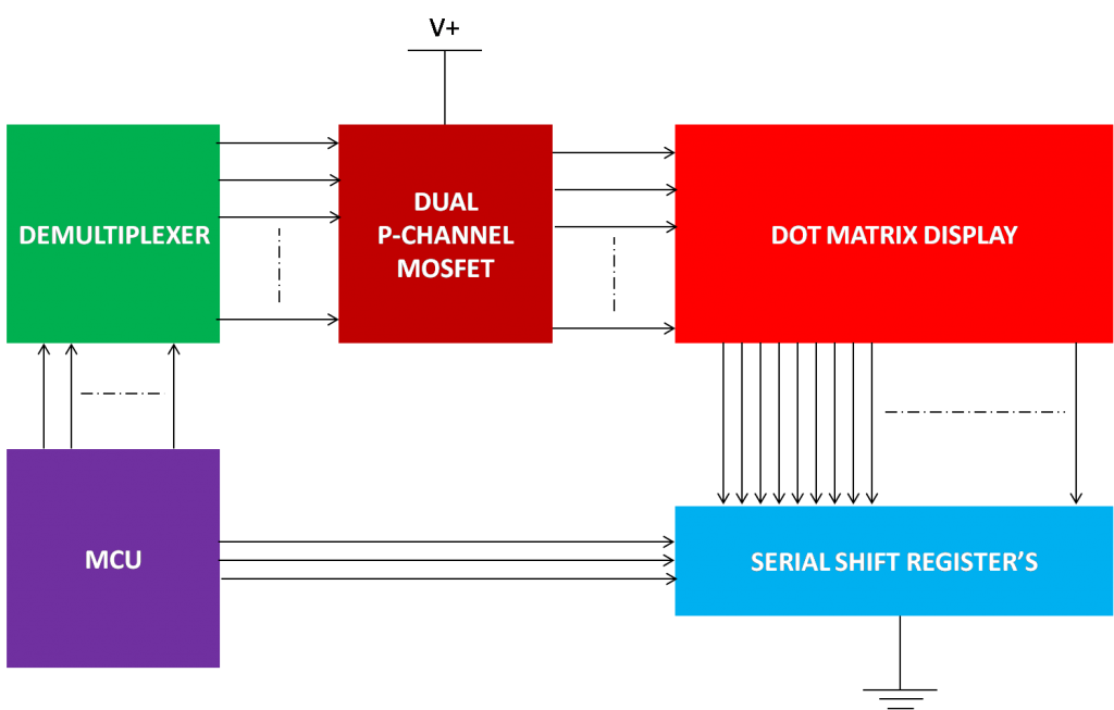 DMD - System Block Diagram
