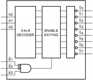 3 to 8 line demultiplexer block diagram