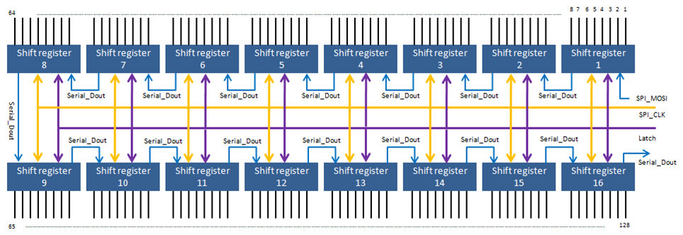 Serial shift register with SPI interface
