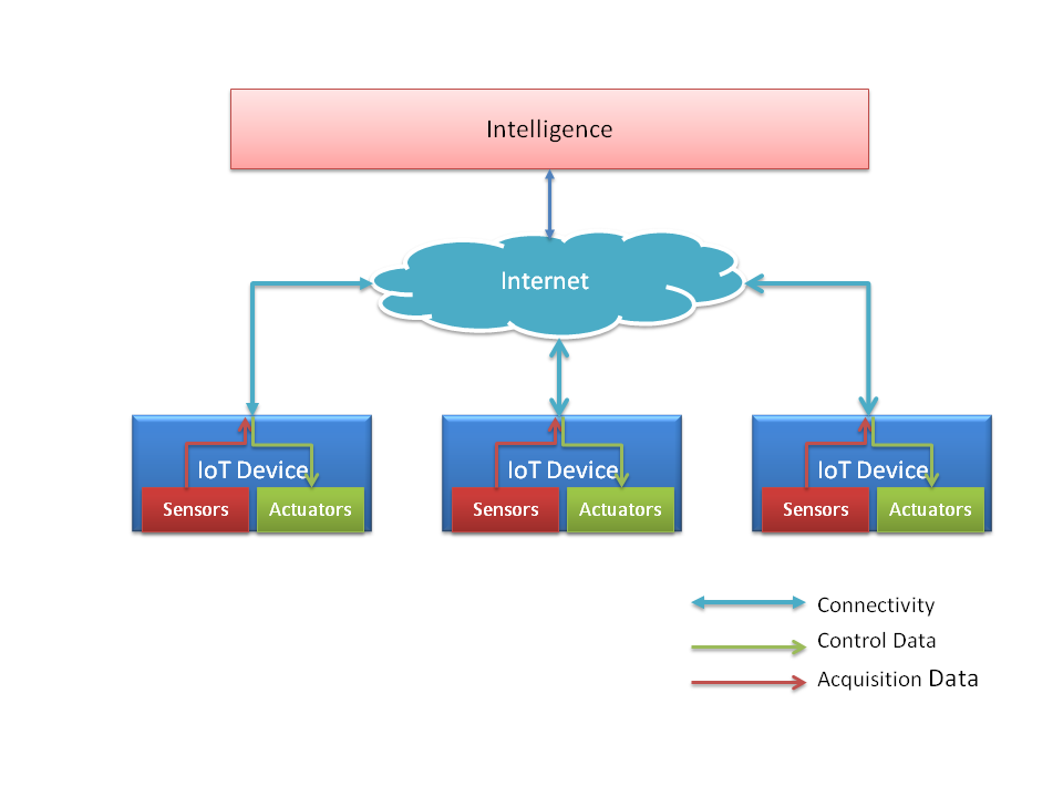 Internet of Things - An Overview