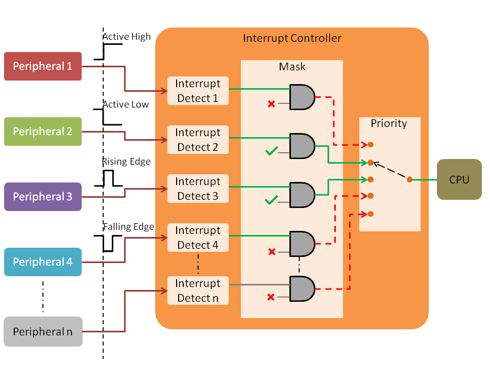 Interrupt Controller Functionality