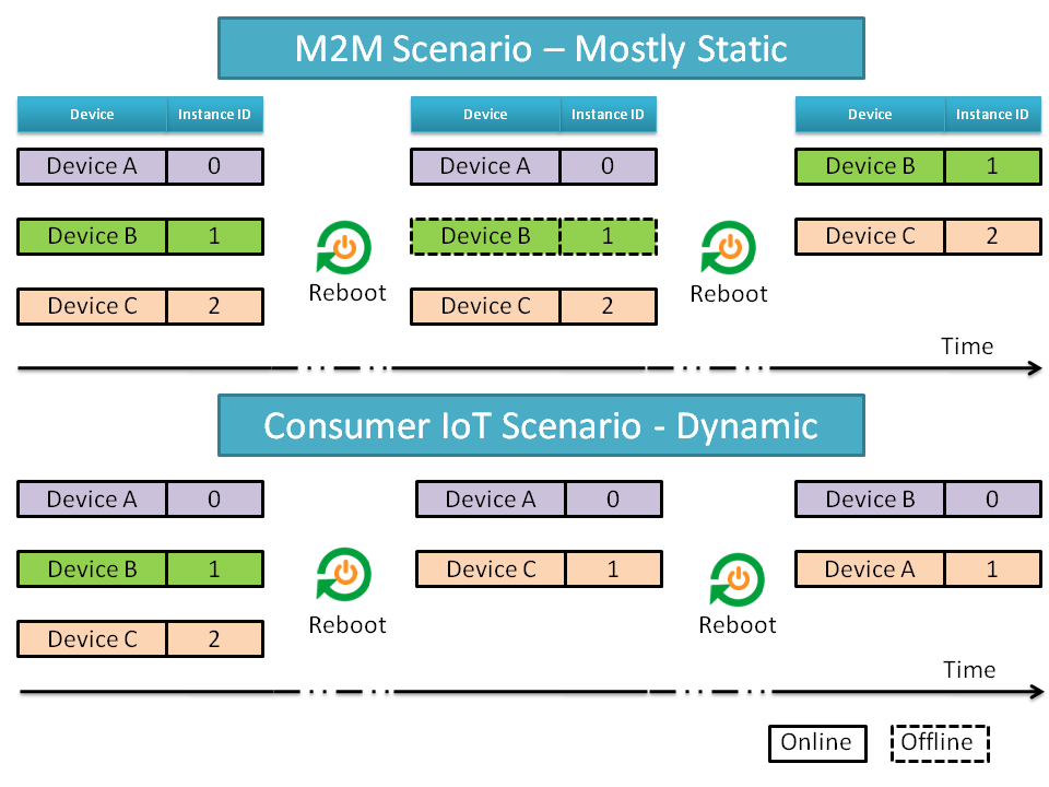 Instance ID mapping for M2M vs IoT