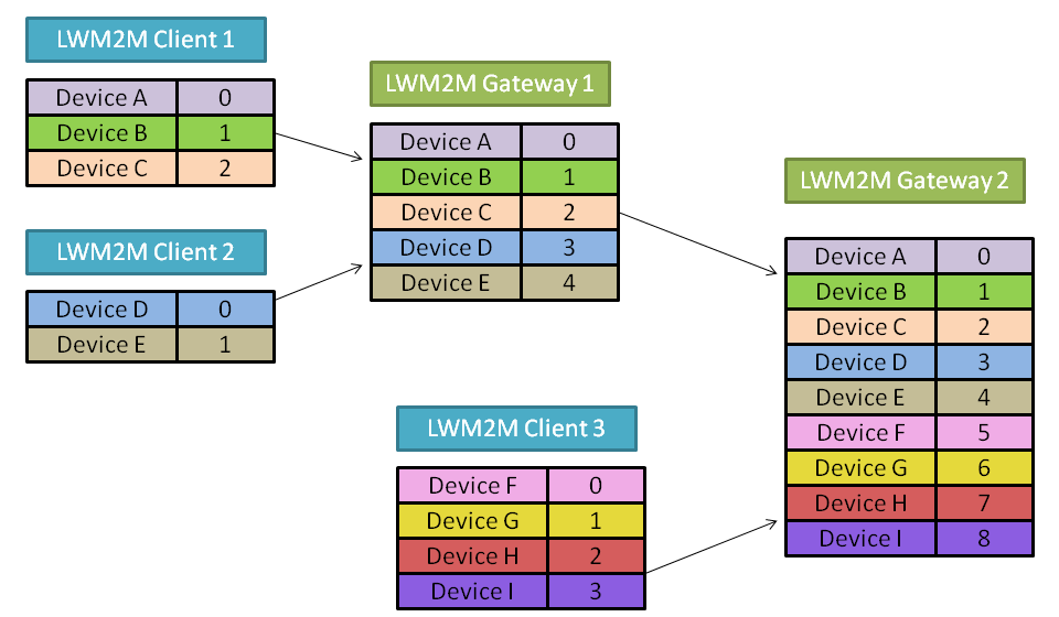 LWM2M Gateways