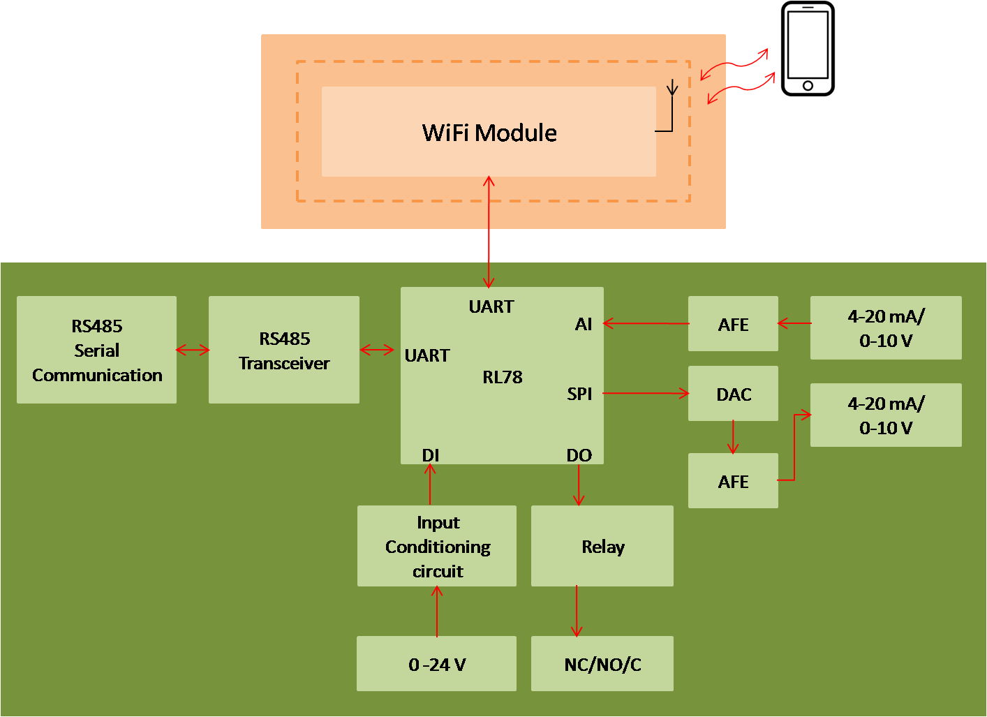 Android Io Module Manager
