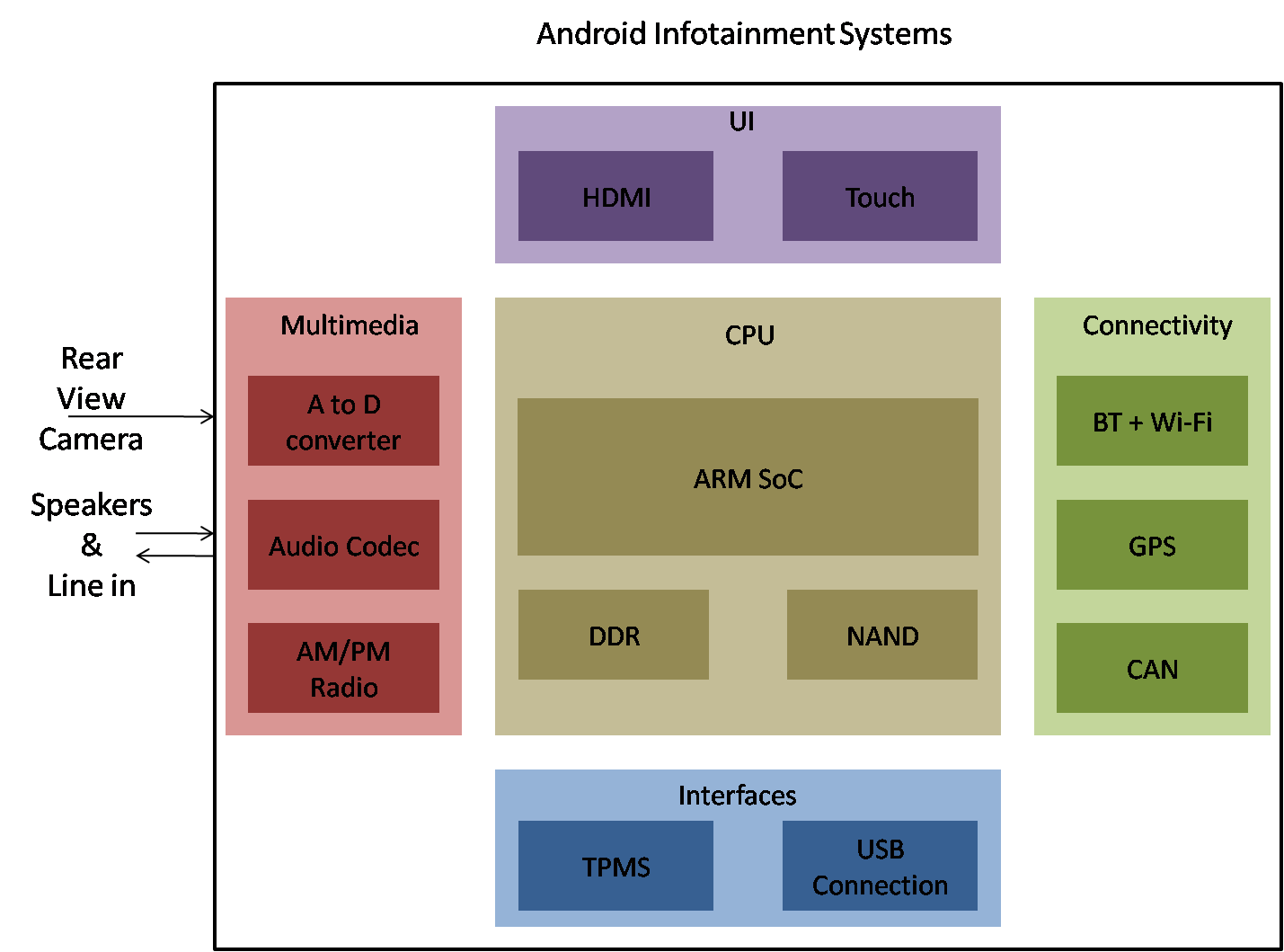 android infotainment systems