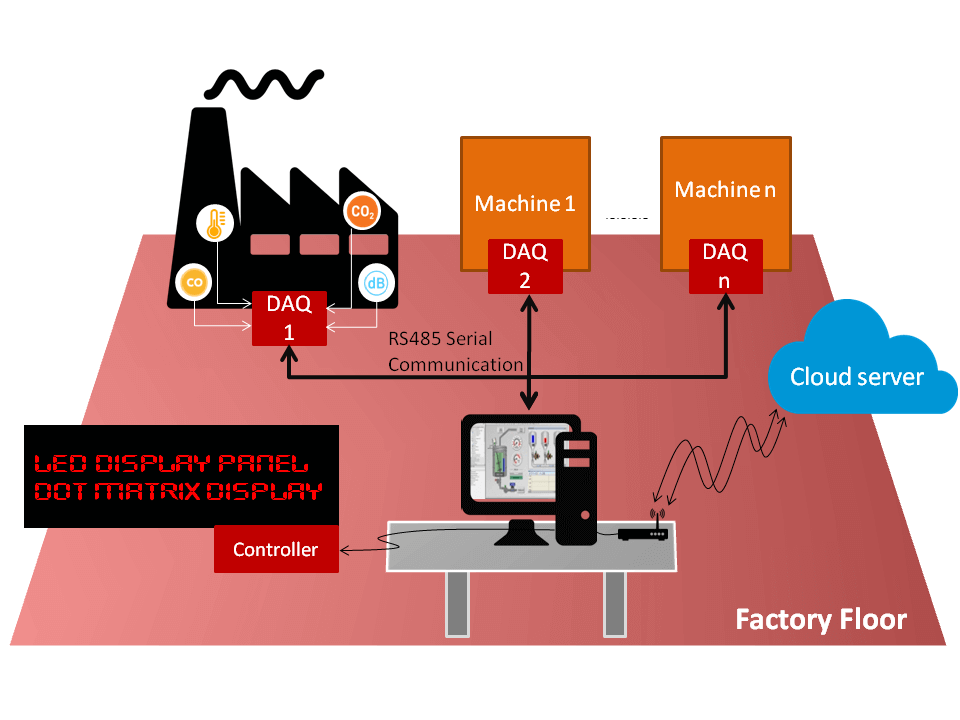 Industrial environmental monitoring system development