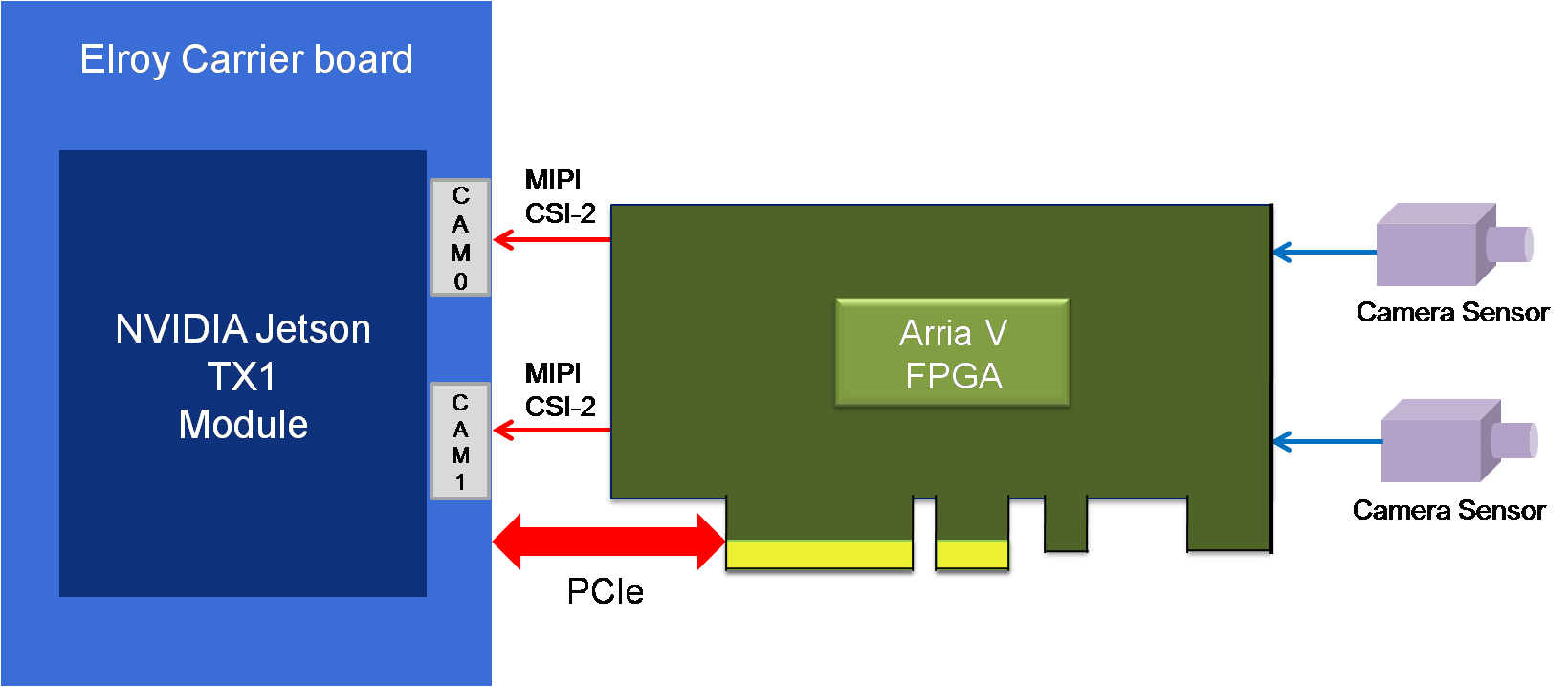 NVIDIA Jetson Tegra TX1 based Dual Camera Development