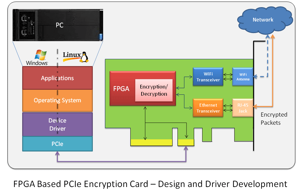 FPGA based PCIe Card - Design and Driver Development : Embien
