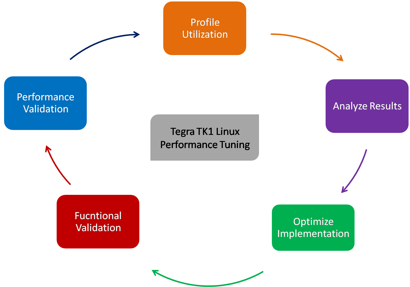 Tegra TK1 Linux Performance tuning and automated deployment