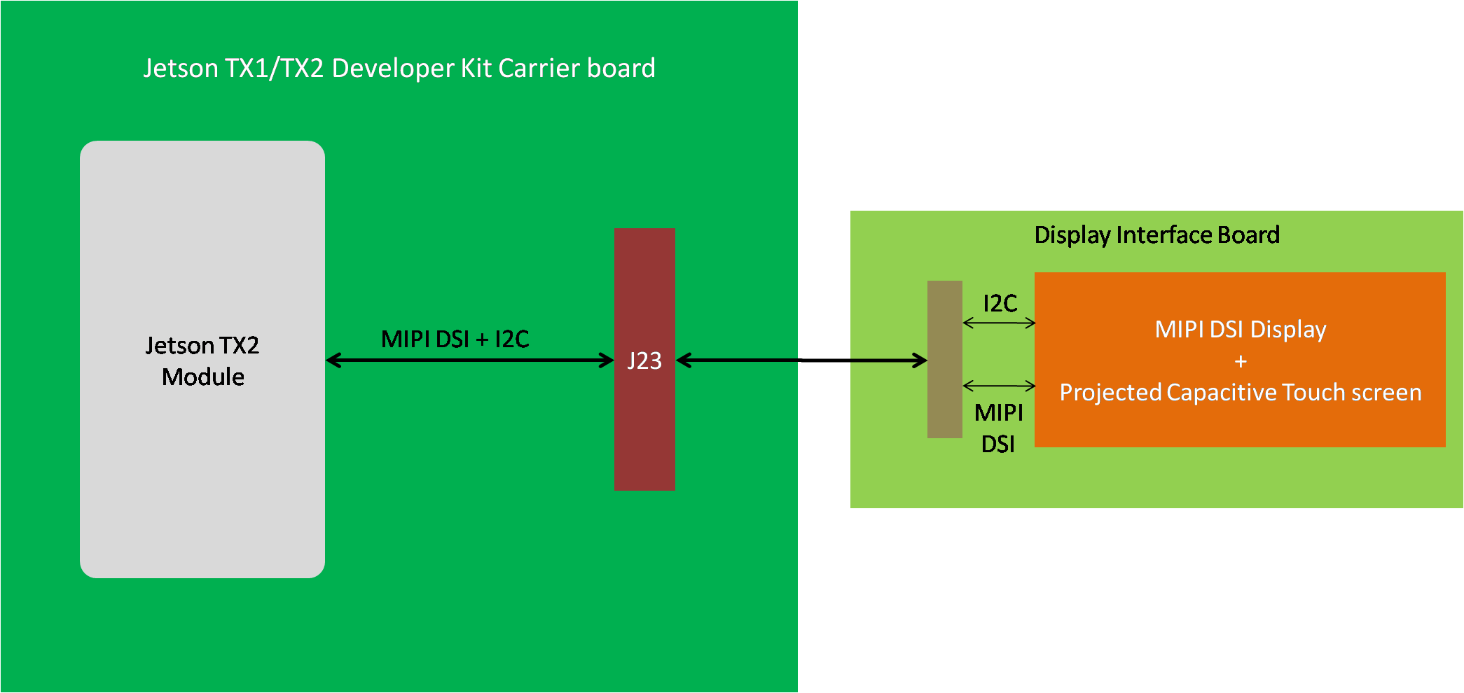 MIPI DSI Display driver development for NVIDIA Tegra TX2