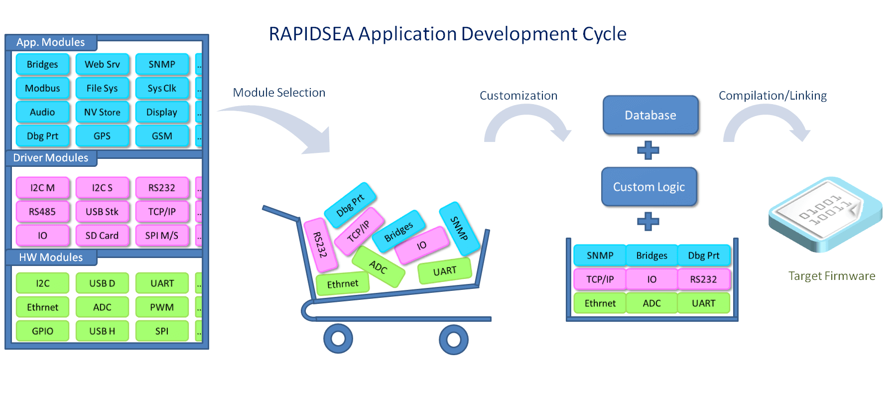 RAPIDSEA Development Process