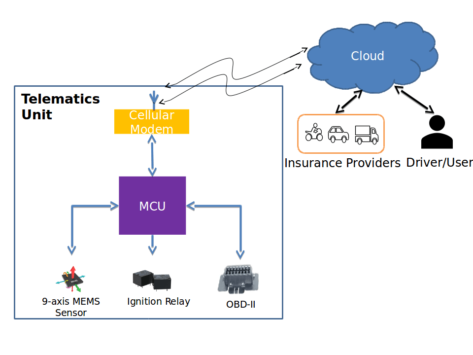 Two wheeler Telematics control unit development
